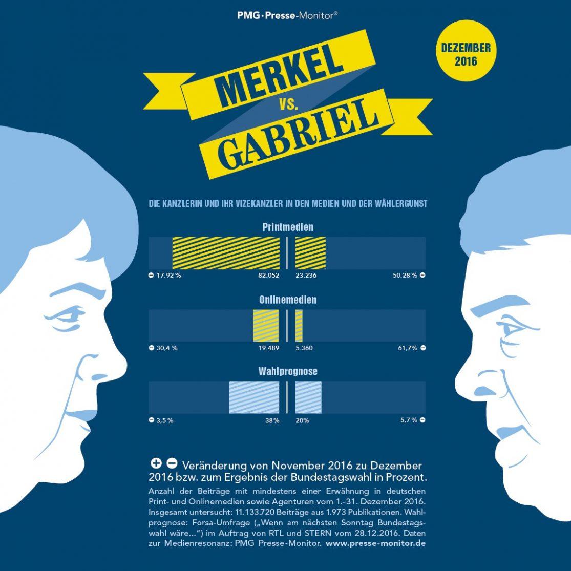 Ranking - Angela Merkel versus Sigmar Gabriel Januar 2017