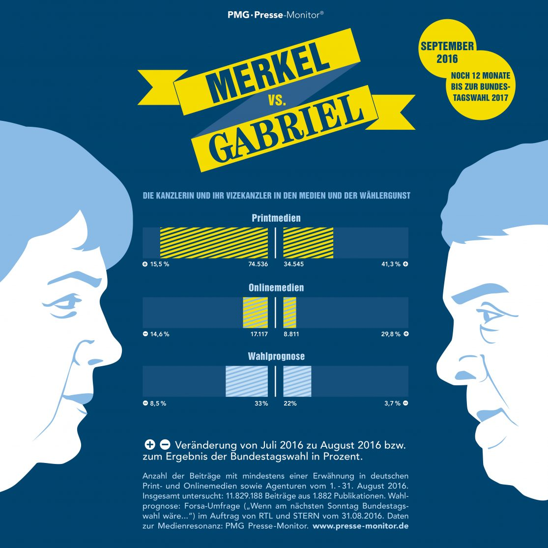 PMG Ranking: Angela Merkel vs. Sigmar Gabriel - September 2016