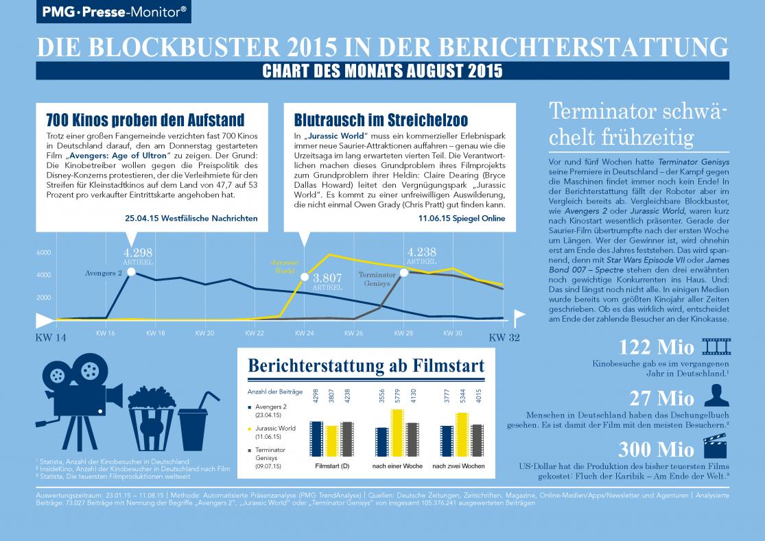 Die Blockbuster 2015 in den Medien - Chart des Monats August 2015