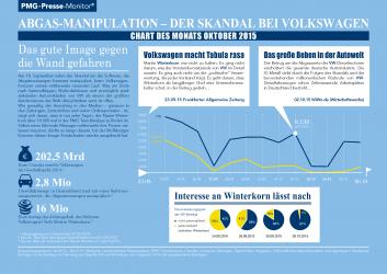 Abgas-Manipulation bei VW (Volkswagen) - Chart des Monats Oktober 2015