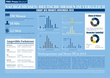 Nachgemessen: Deutsche Messen im Vergleich - Chart des Monats November 2015