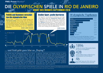 Die Olympischen Spiele in Rio De Janeiro | Chart des Monats September 2016