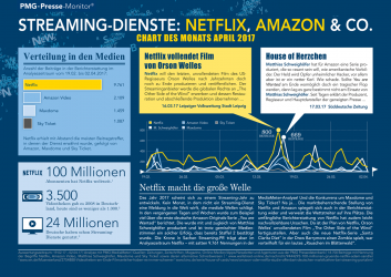 Streaming-Dienste Netflix Amazon Sky Maxdome | Chart des Monats April 2017