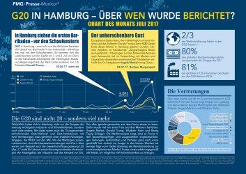 Medienanalyse zum G2-Gipfel in Hamburg - Chart des Monats Juli 2017