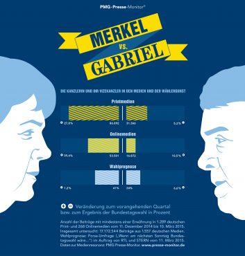PMG Ranking: Angela Merkel vs. Sigmar Gabriel - März 2015