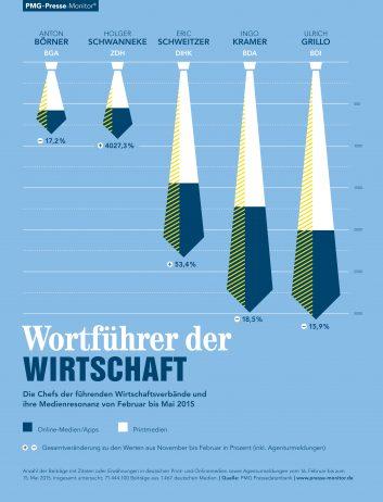 PMG Ranking: Wortführer der Wirtschaft. Ulrich Grillo, Ingo Kramer, Eric Schweitzer, Holger Schwanneke, Anton Börner | Mai 2015