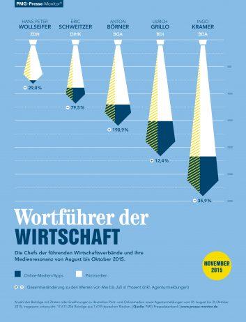 PMG Ranking: Wortführer der Wirtschaft. Ingo Kramer, Ulrich Grillo, Anton Börner, Eric Schweitzer, Hans-Peter Wollseifer | November 2015