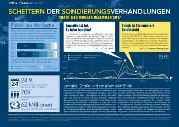 Chart des Monats Dezember, Analysen zum Jamaika-Aus