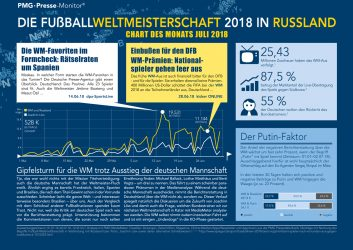 WM In Russland | Chart des Monats