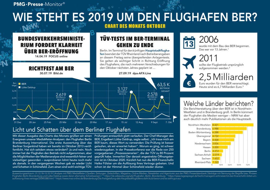 Berliner Flughafen BER in den Medien