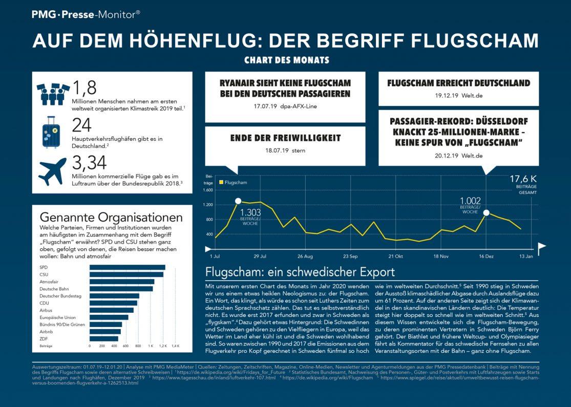 Flugscham in den Medien - Infografik