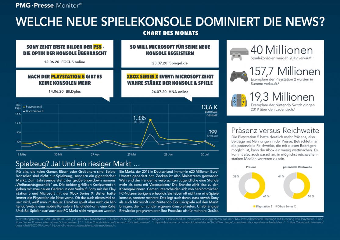Playstation 5 versus Xbox Series X - Infografik über Medienberichterstattung