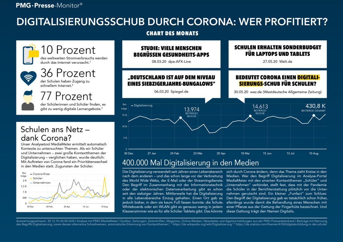 Infografik zur Digitalisierung durch Corona für Schulen und Unternehmen