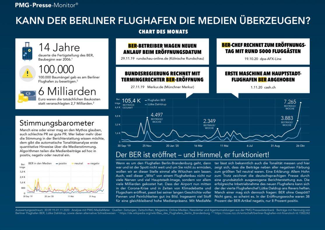 Berliner Flughafen BER - Analyse zur Eröffnung