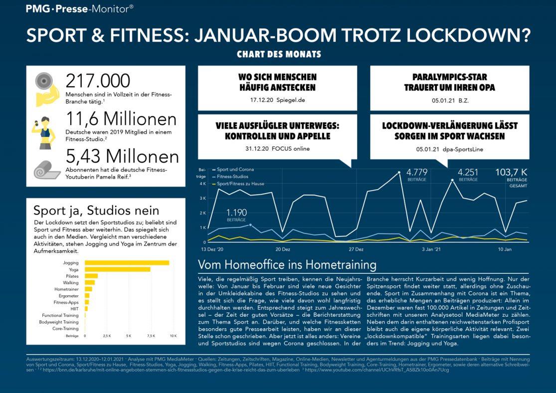 Sport und Fitness zum Jahreswechsel