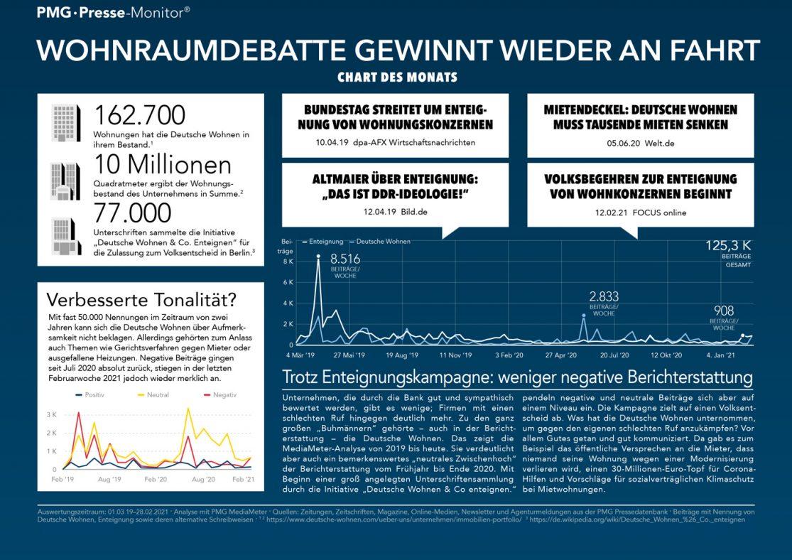 Infografik zur Wohnraum-Debatte und Deutsche Wohnen in den Medien