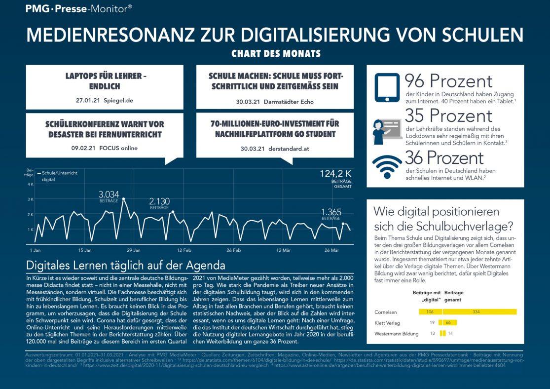 Infografik zur Digitalisierung von Schule und Bildung und deren Medienresonanz