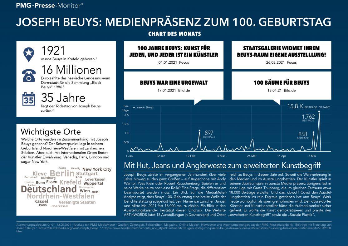 Joseph Beuys in den Medien - Infografik