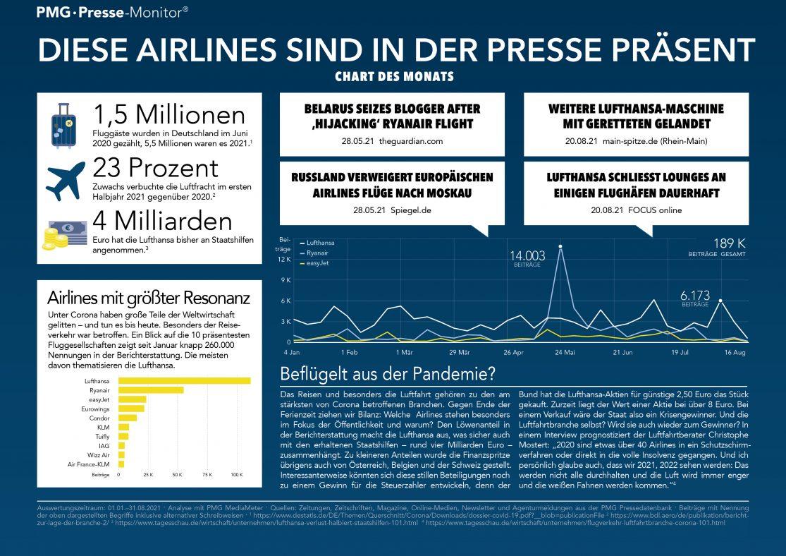 Infografik zur Medienpräsenz von Airlines mit Medienpräsenz von Lufthansa, Ryanair und easyJet sowie Ranking der 10 präsentesten Airlines in der Presse