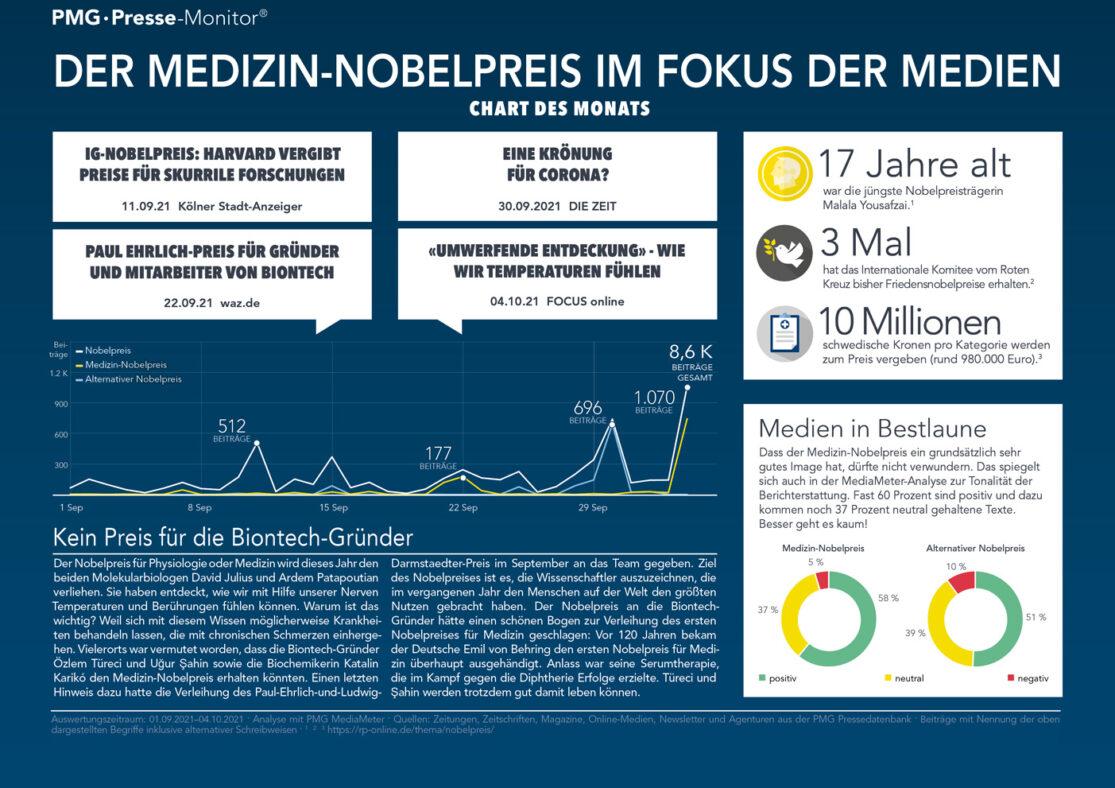 Infografik zum Medizinnobelpreis und dessen Medienresonanz