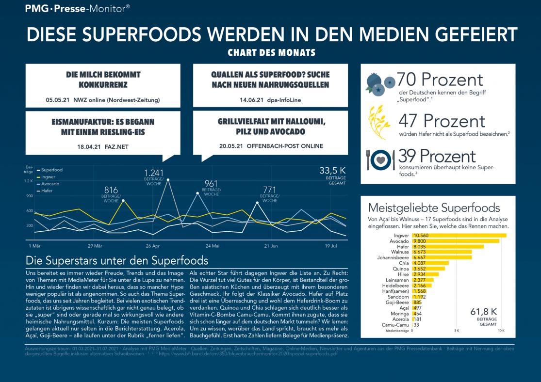 Superfood-Analyse: Infografik mit Medienpräsenz, Kennzahlen und Pressestimmen