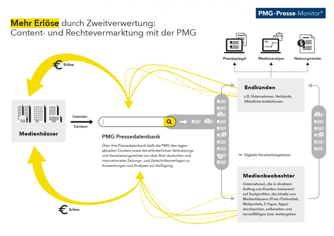Mehr Erlöse durch Zweitverwertung: Content- und Rechtevermarktung mit der PMG